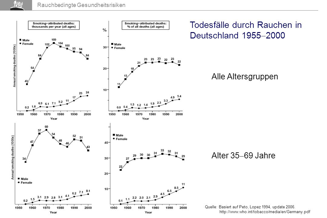 Todesfälle durch Rauchen in Deutschland 19552000