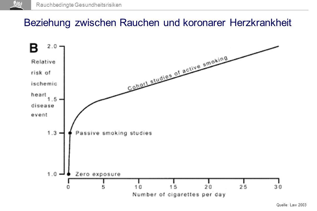 Beziehung zwischen Rauchen und koronarer Herzkrankheit