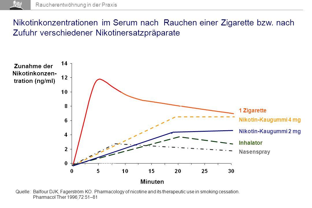 Zunahme der Nikotinkonzen- tration (ng/ml)