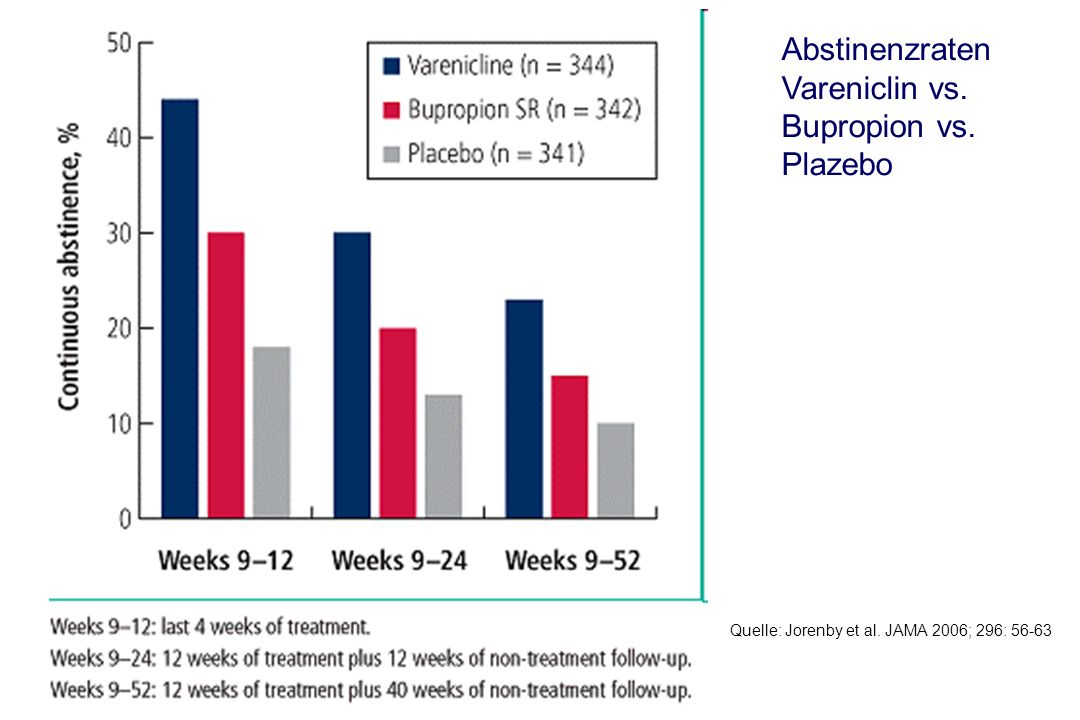 Abstinenzraten Vareniclin vs. Bupropion vs. Plazebo