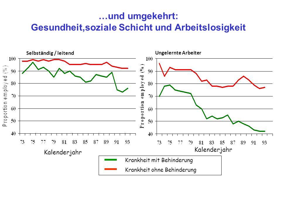Gesundheit,soziale Schicht und Arbeitslosigkeit