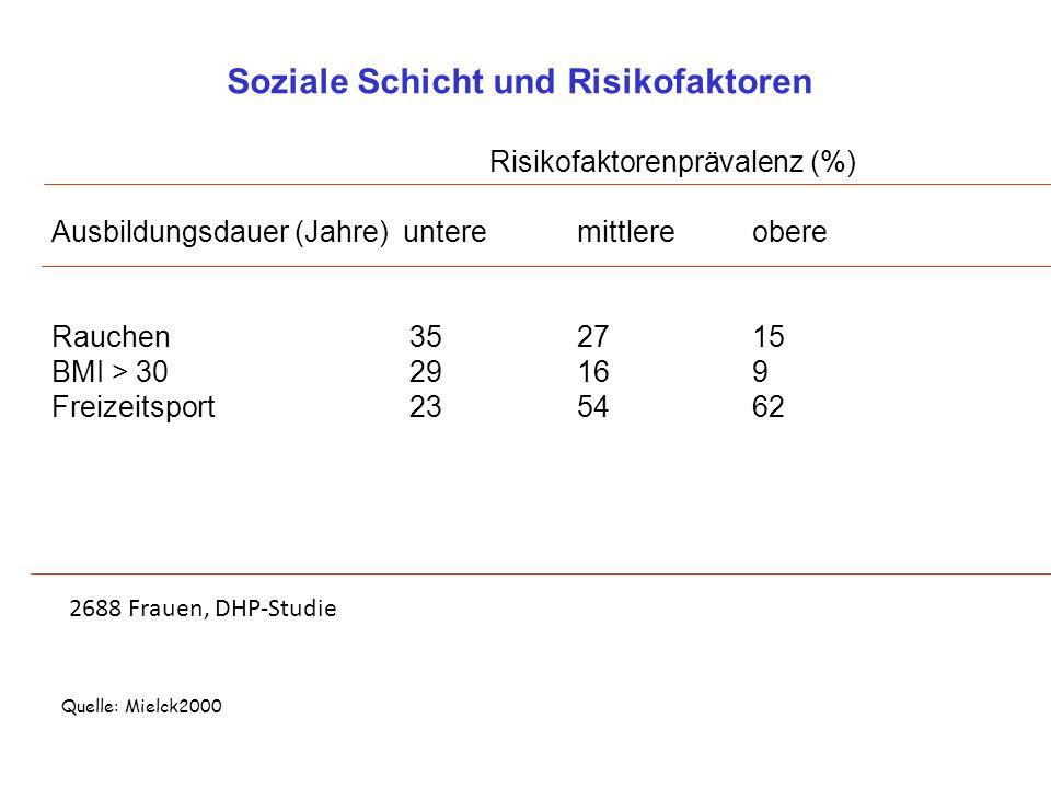 Soziale Schicht und Risikofaktoren Risikofaktorenprävalenz (%)