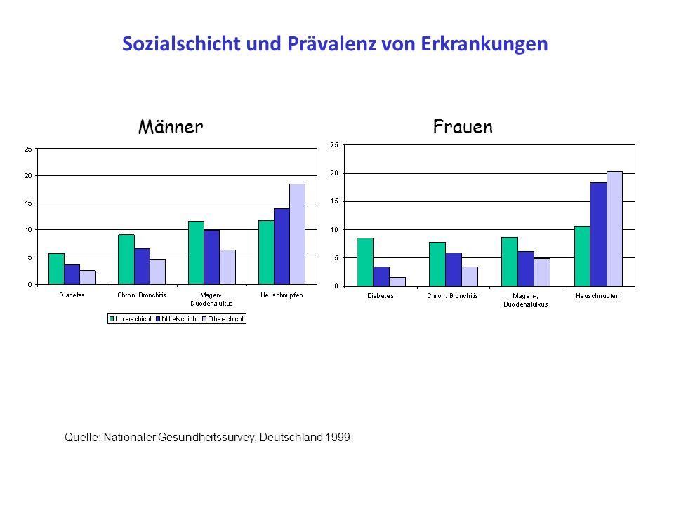 Sozialschicht und Prävalenz von Erkrankungen