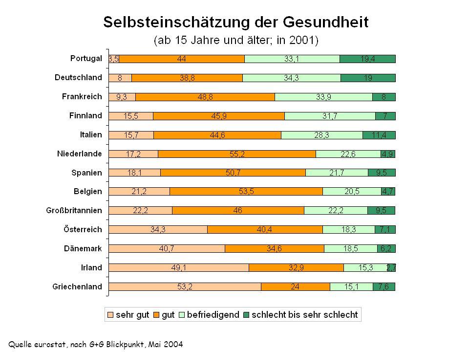 Quelle eurostat, nach G+G Blickpunkt, Mai 2004