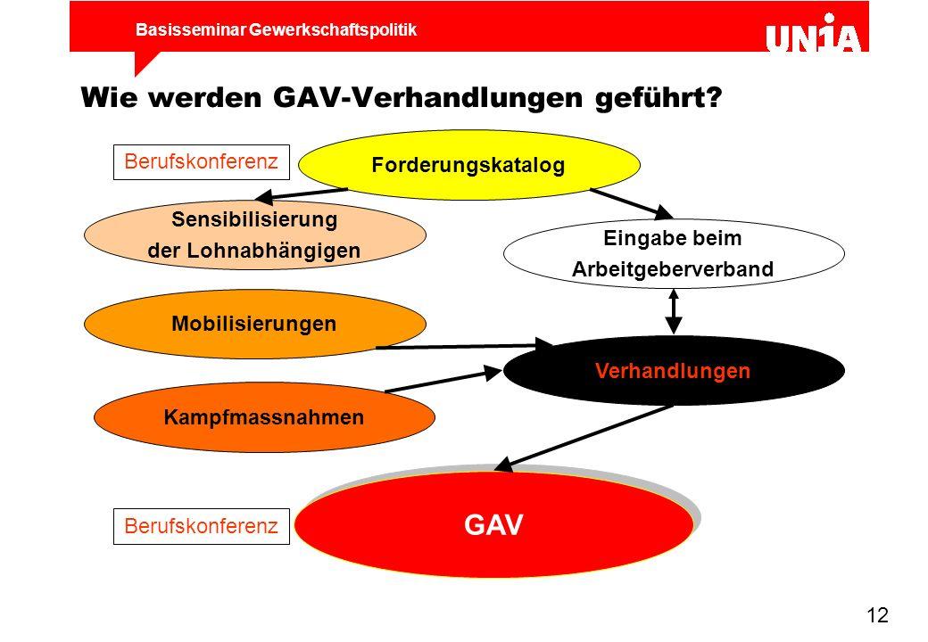 Wie werden GAV-Verhandlungen geführt