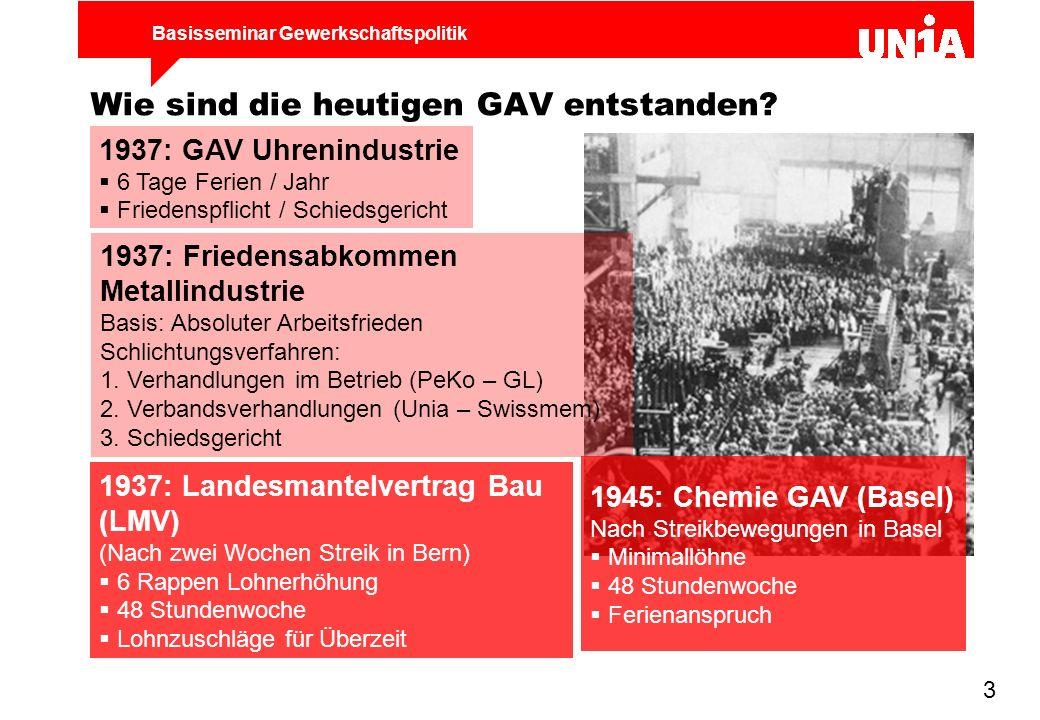 Wie sind die heutigen GAV entstanden