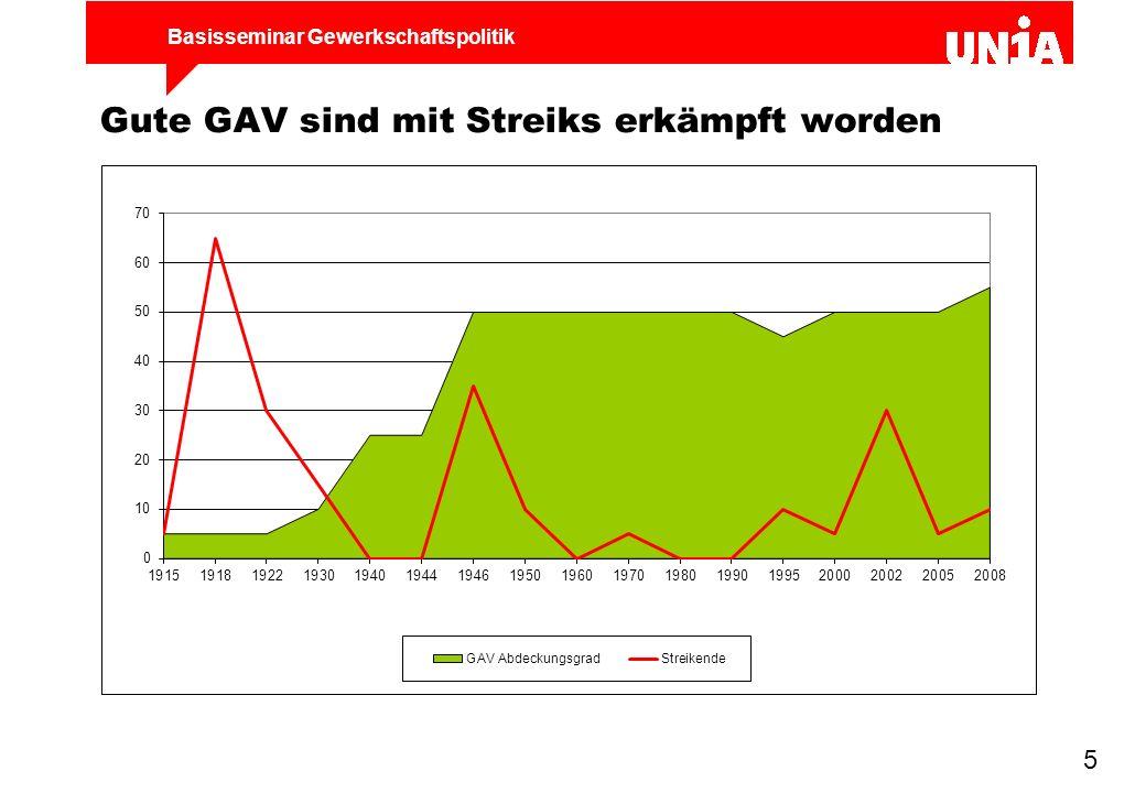 Gute GAV sind mit Streiks erkämpft worden