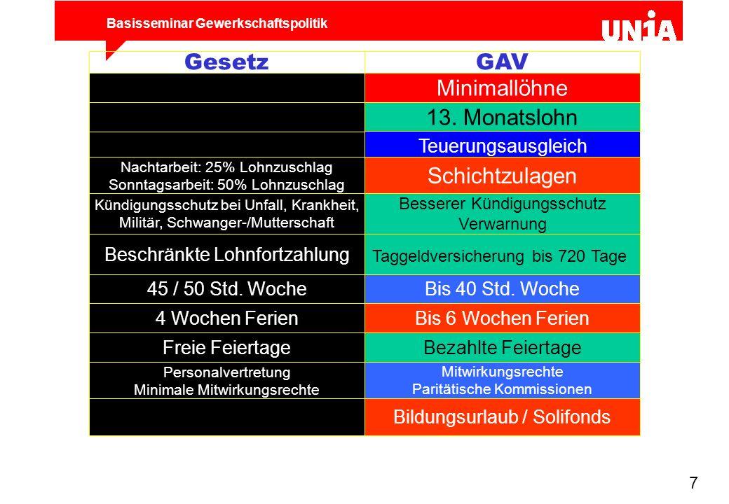 Gesetz GAV Minimallöhne 13. Monatslohn Schichtzulagen