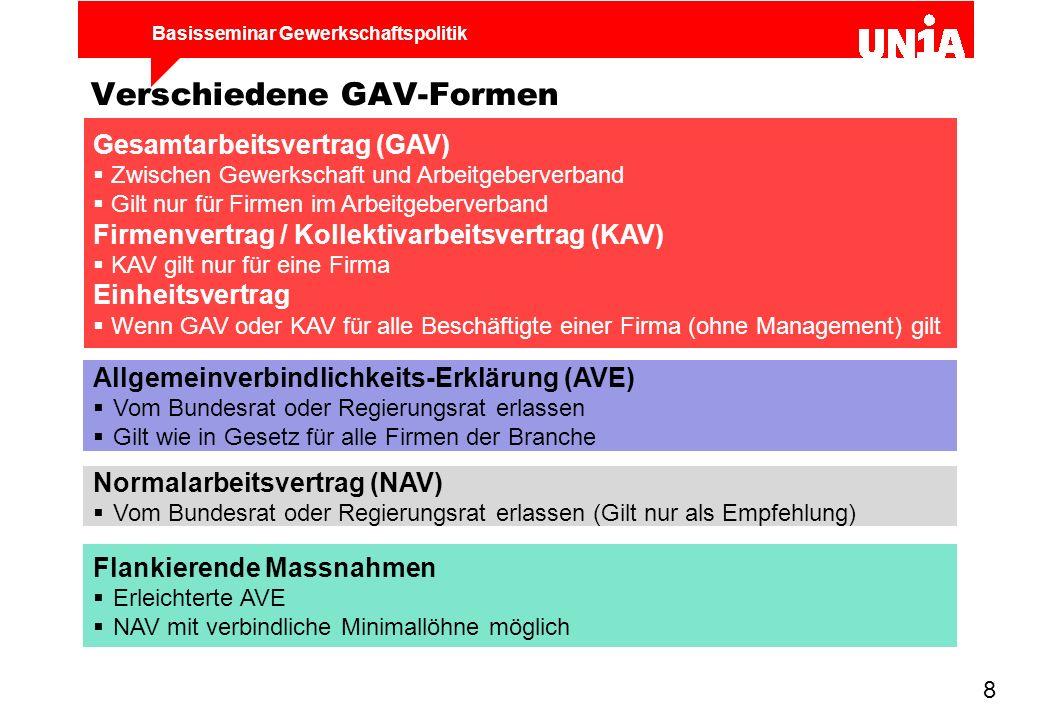 Verschiedene GAV-Formen