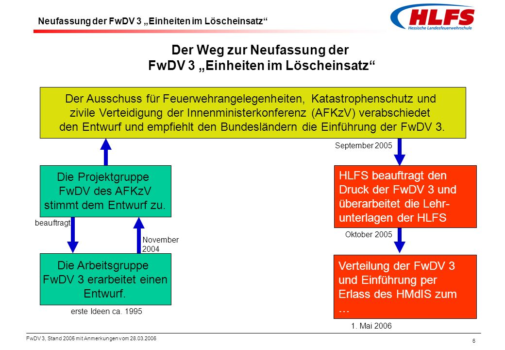 """Der Weg zur Neufassung der FwDV 3 """"Einheiten im Löscheinsatz"""