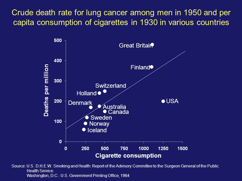 Crude death rate for lung cancer among men in 1950 and per capita consumption of cigarettes in 1930 in various countries