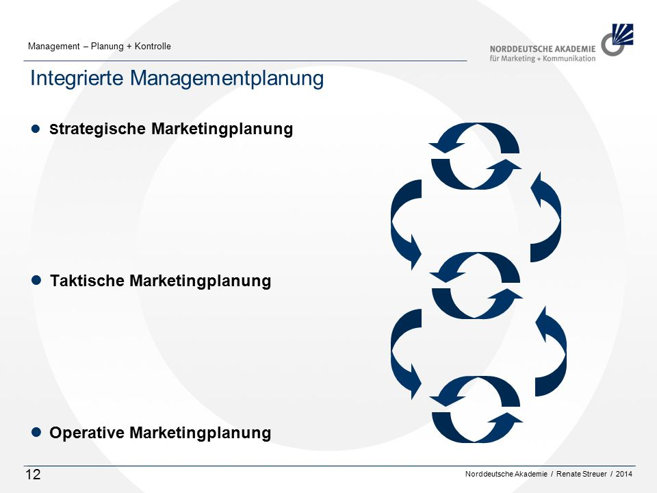 Integrierte Managementplanung
