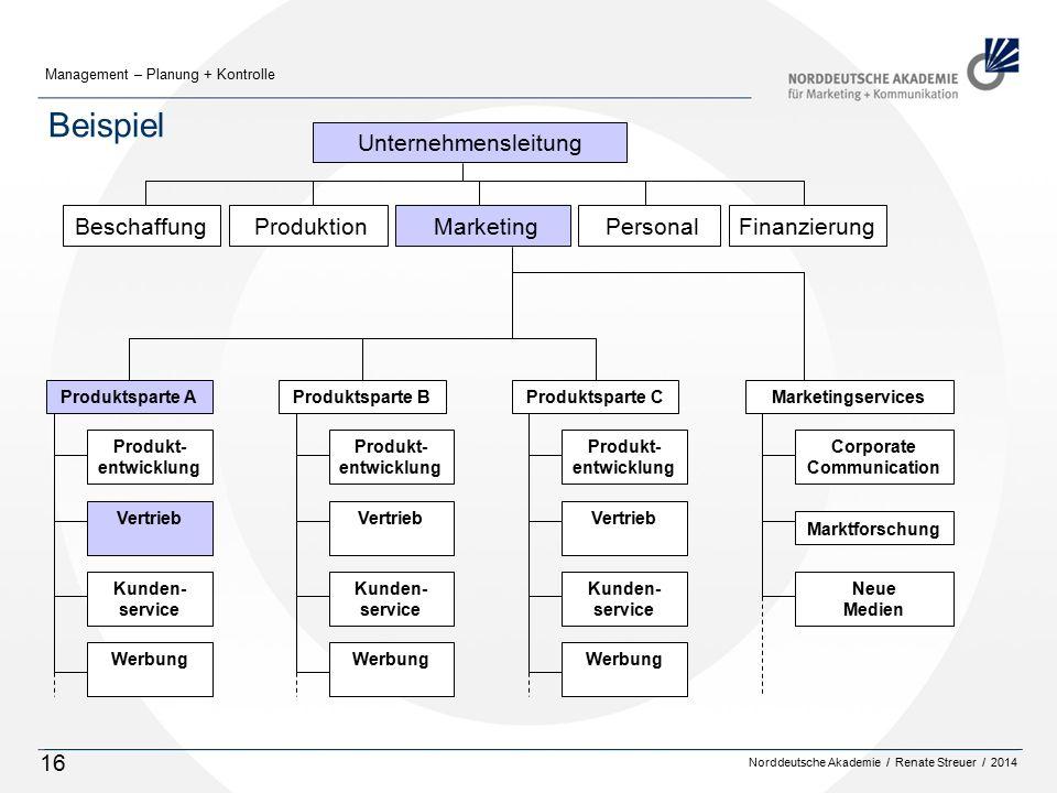Beispiel Beschaffung Produktion Marketing Personal Finanzierung