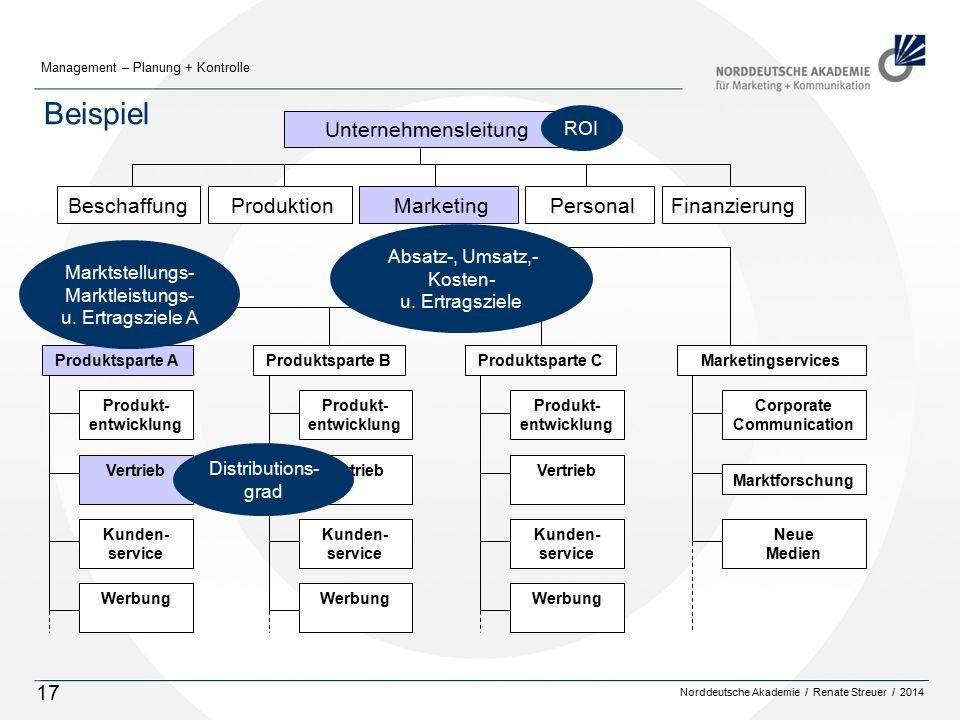 Beispiel Beschaffung Produktion Marketing Personal Finanzierung ROI