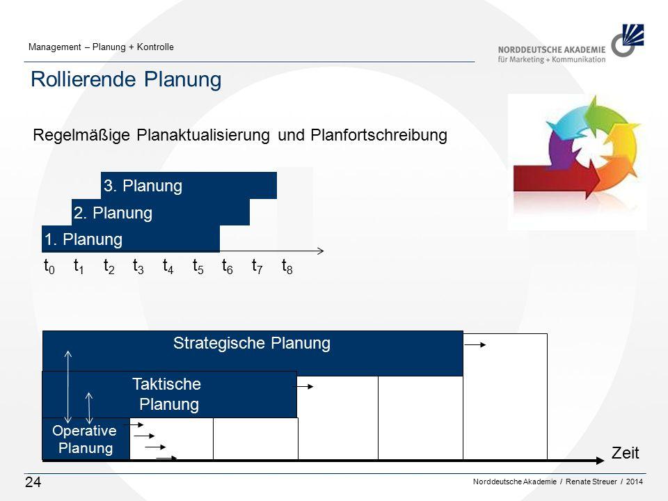 Rollierende Planung Regelmäßige Planaktualisierung und Planfortschreibung. 3. Planung. 2. Planung.