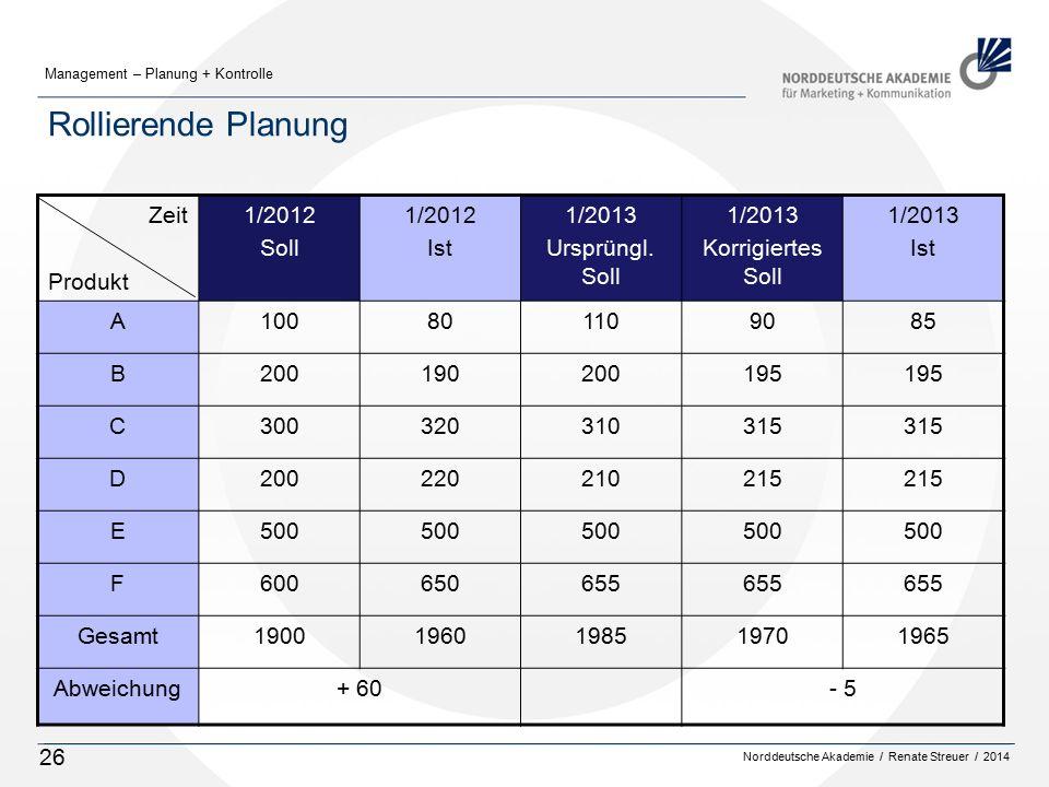 Rollierende Planung Zeit Produkt 1/2012 Soll Ist 1/2013