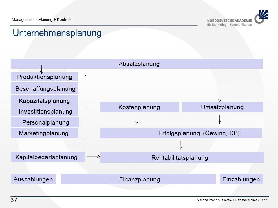 Unternehmensplanung Absatzplanung Produktionsplanung