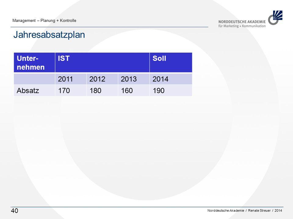 Jahresabsatzplan Unter-nehmen IST Soll 2011 2012 2013 2014 Absatz 170
