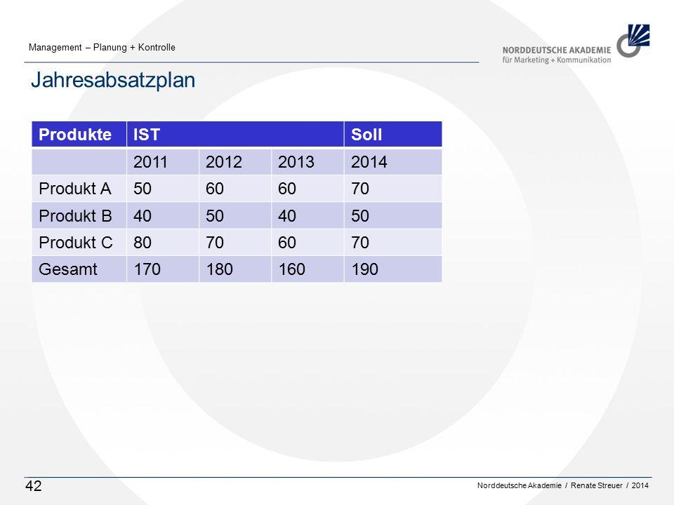 Jahresabsatzplan Produkte IST Soll 2011 2012 2013 2014 Produkt A 50 60
