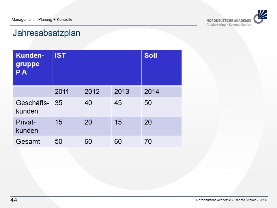 Jahresabsatzplan Kunden-gruppe P A IST Soll 2011 2012 2013 2014