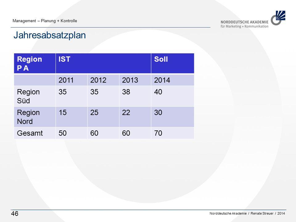 Jahresabsatzplan Region P A IST Soll 2011 2012 2013 2014 Süd 35 38 40