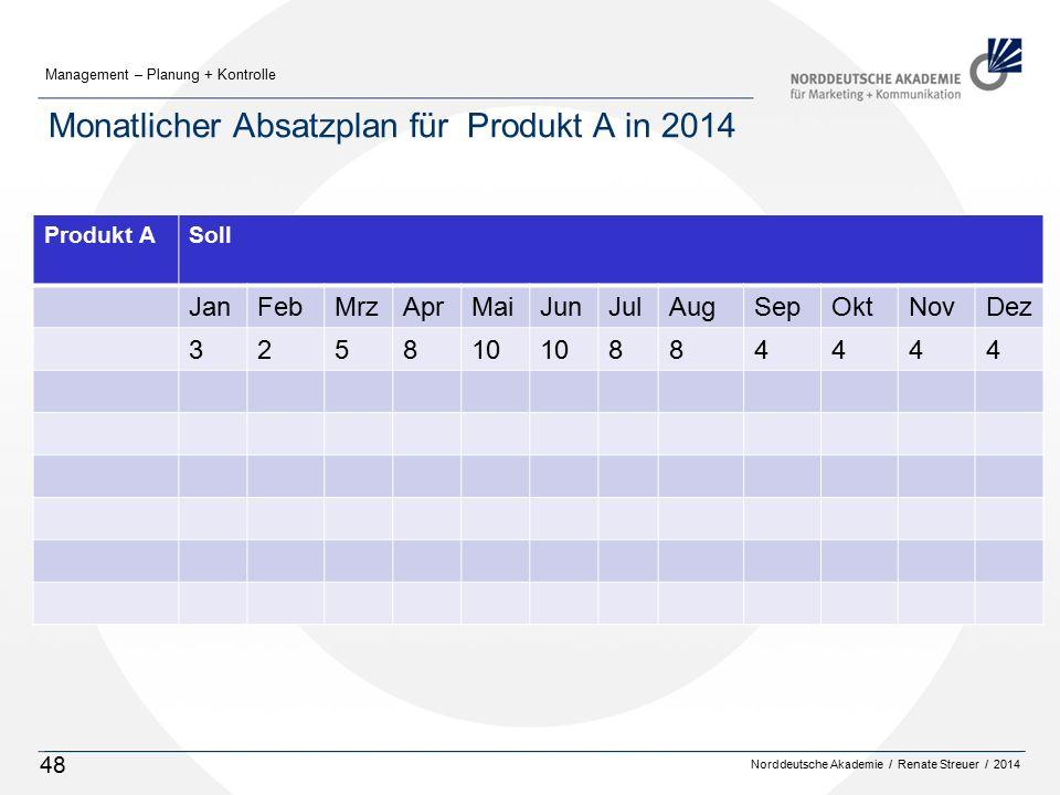 Monatlicher Absatzplan für Produkt A in 2014