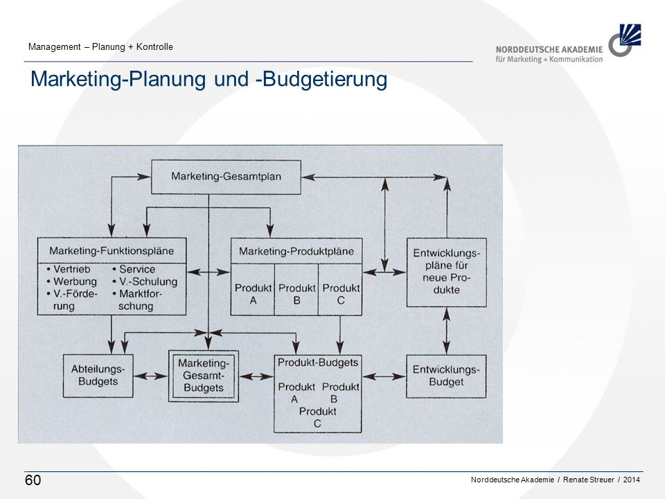 Marketing-Planung und -Budgetierung