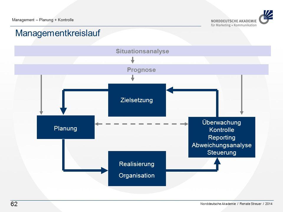 Managementkreislauf Situationsanalyse Prognose Zielsetzung Planung