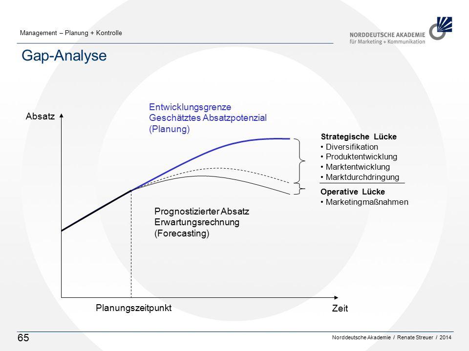 Gap-Analyse Entwicklungsgrenze Geschätztes Absatzpotenzial Absatz