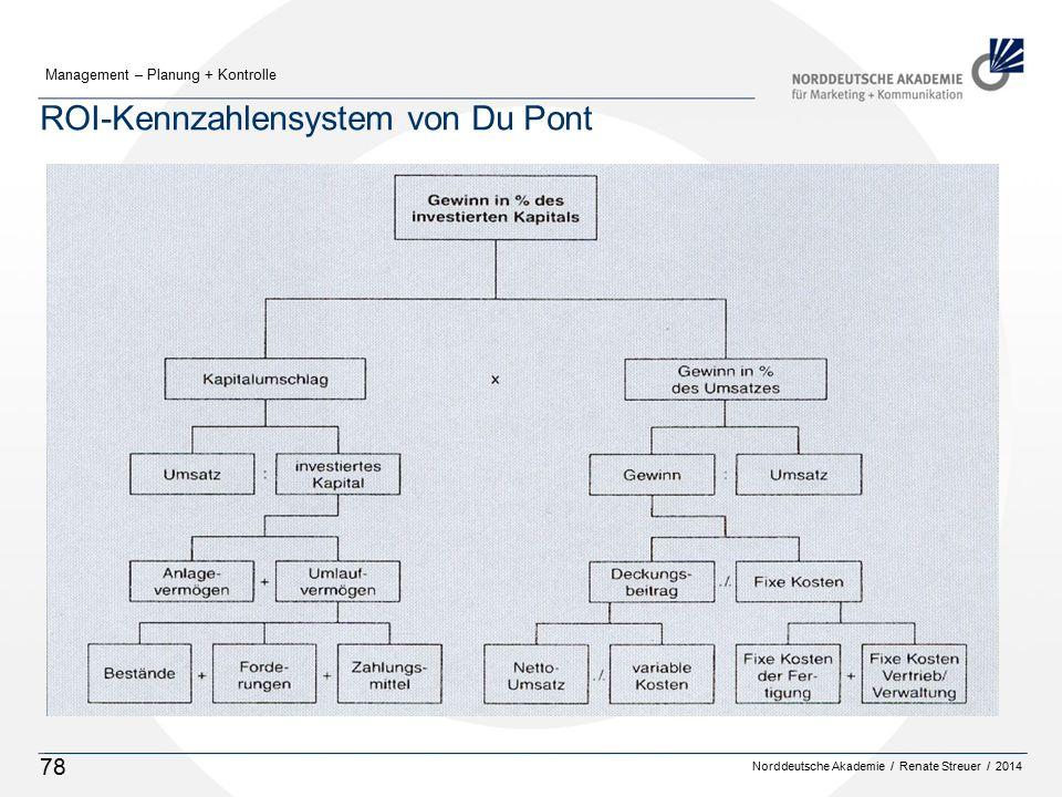 ROI-Kennzahlensystem von Du Pont