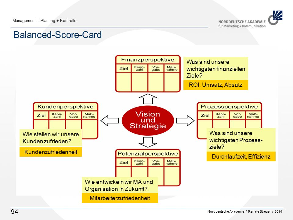 Balanced-Score-Card Was sind unsere wichtigsten finanziellen Ziele