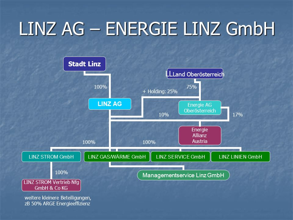 LINZ AG – ENERGIE LINZ GmbH