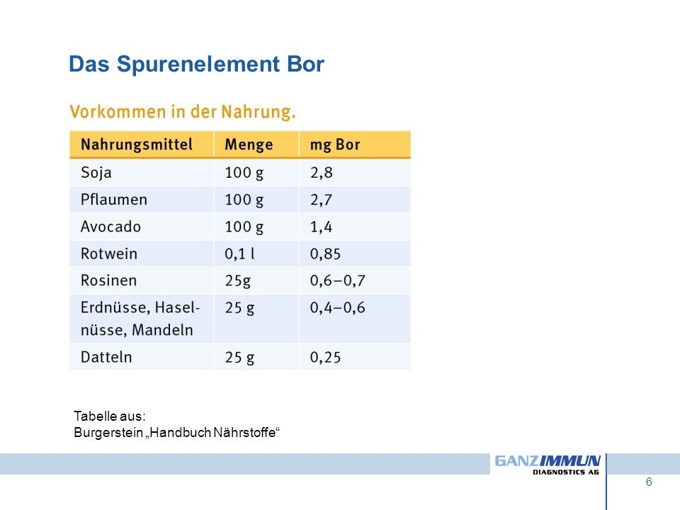 """Das Spurenelement Bor Tabelle aus: Burgerstein """"Handbuch Nährstoffe"""