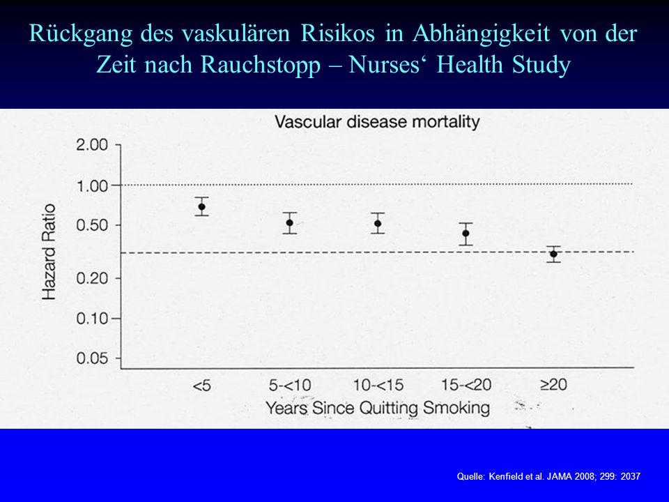 Rückgang des vaskulären Risikos in Abhängigkeit von der Zeit nach Rauchstopp – Nurses' Health Study