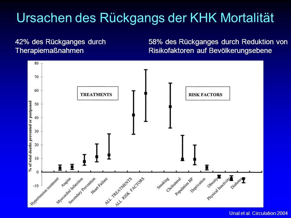 Ursachen des Rückgangs der KHK Mortalität