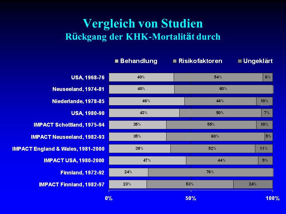 Vergleich von Studien Rückgang der KHK-Mortalität durch