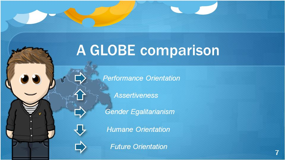 A GLOBE comparison Performance Orientation Assertiveness