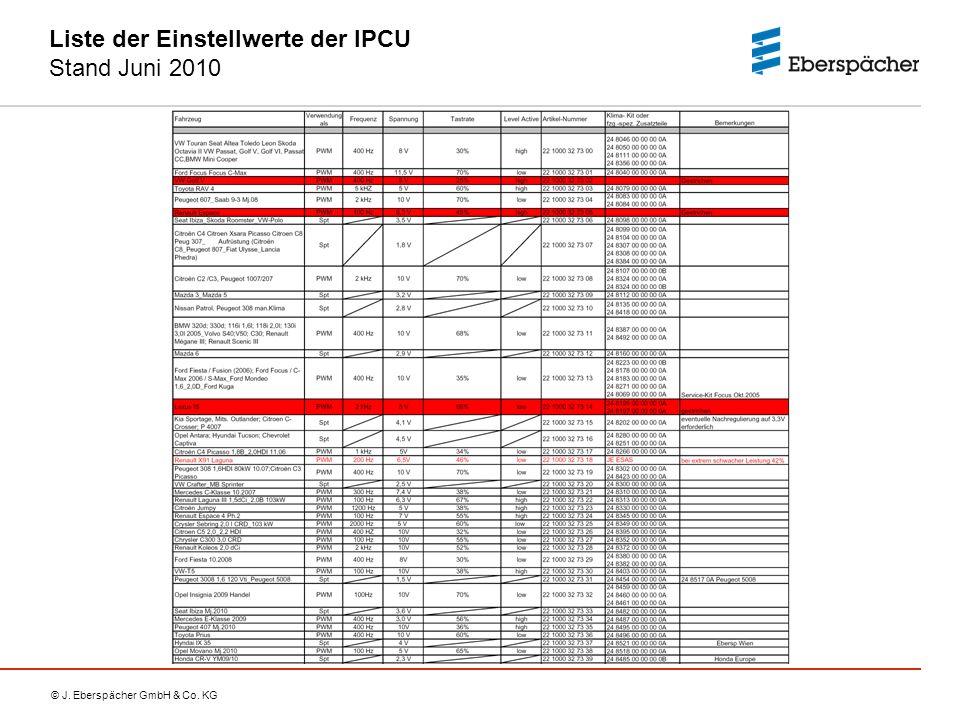 Liste der Einstellwerte der IPCU Stand Juni 2010