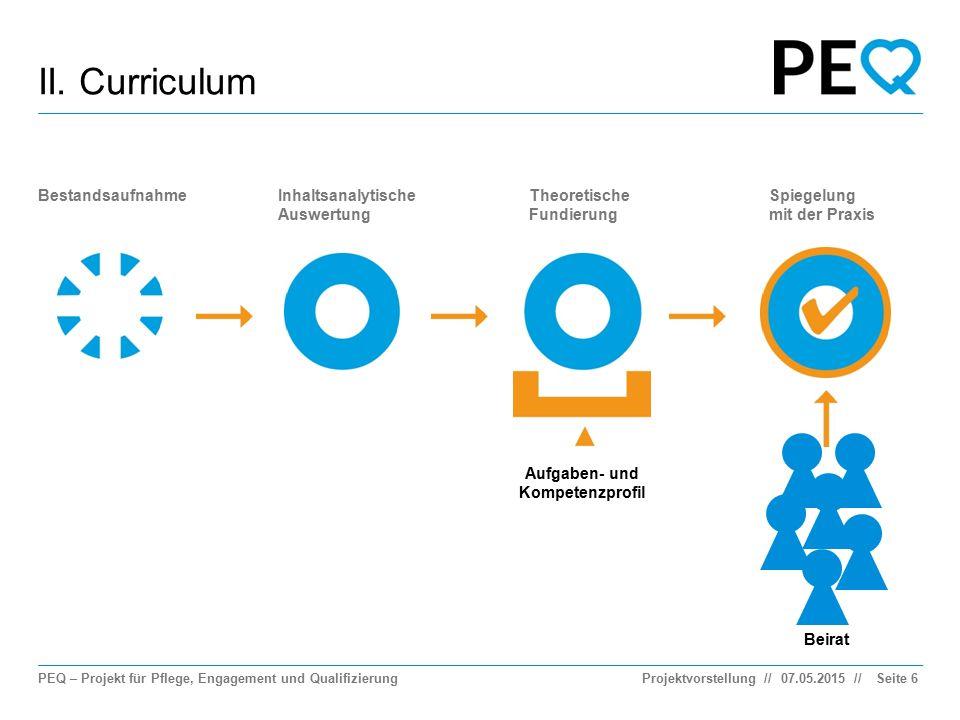II. Curriculum Bestandsaufnahme Inhaltsanalytische Auswertung