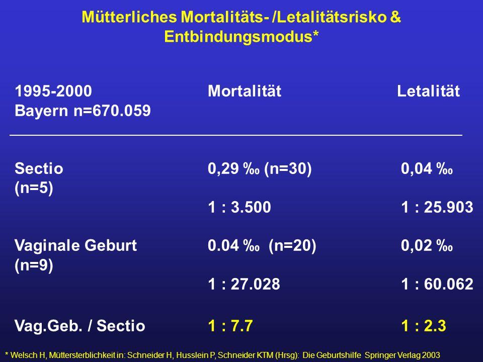 Mütterliches Mortalitäts- /Letalitätsrisko & Entbindungsmodus*
