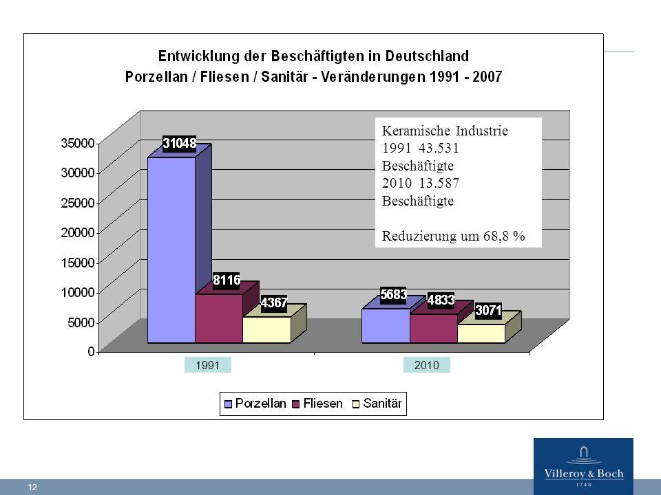 Keramische Industrie 1991 43.531 Beschäftigte 2010 13.587 Beschäftigte