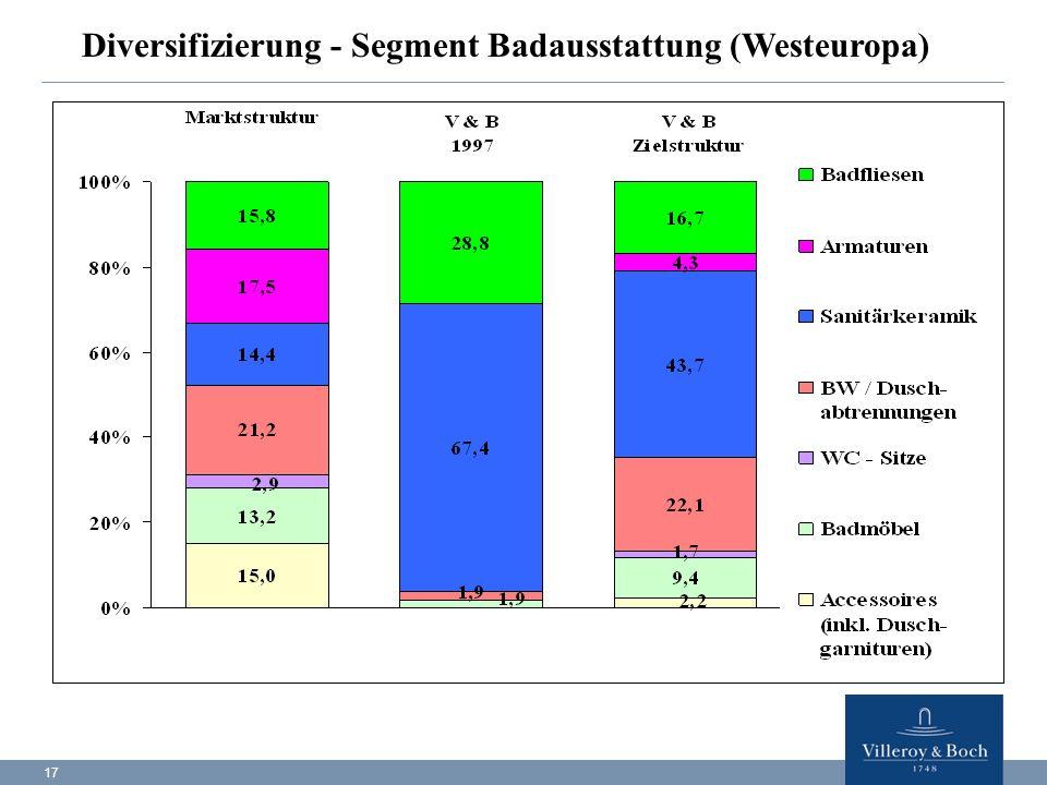 Diversifizierung - Segment Badausstattung (Westeuropa)