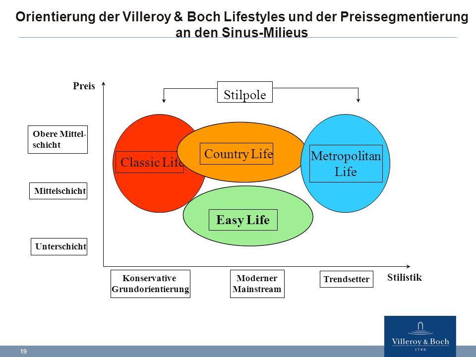 22.04.2017 Orientierung der Villeroy & Boch Lifestyles und der Preissegmentierung an den Sinus-Milieus.