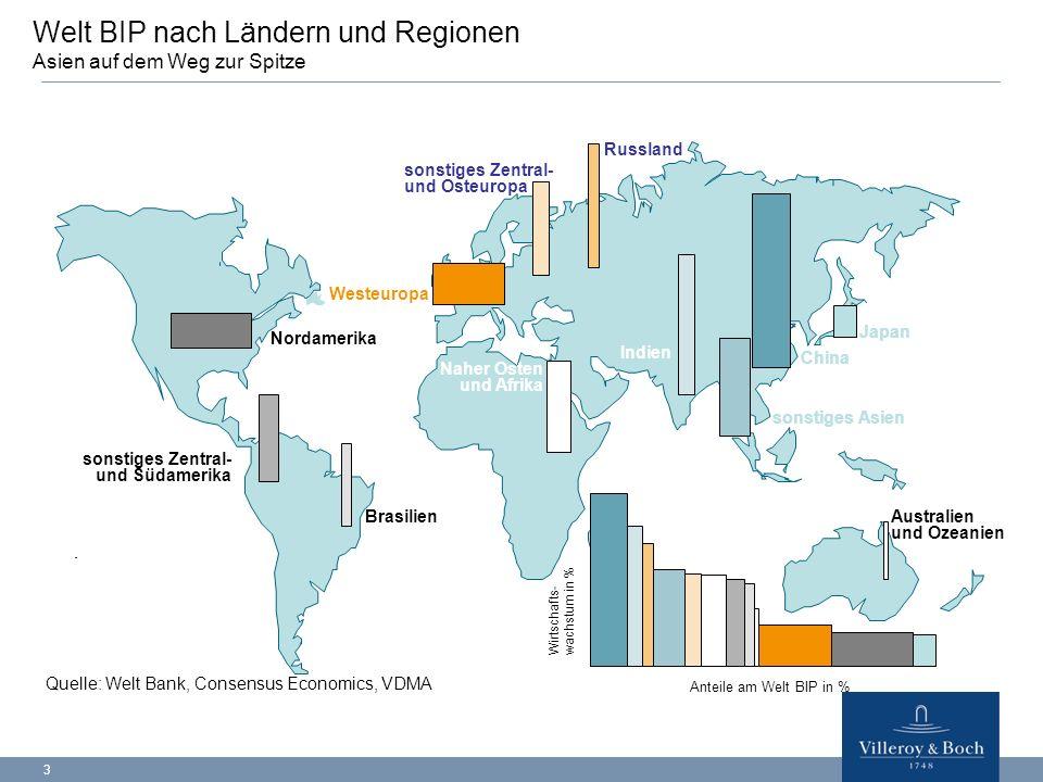 Welt BIP nach Ländern und Regionen Asien auf dem Weg zur Spitze