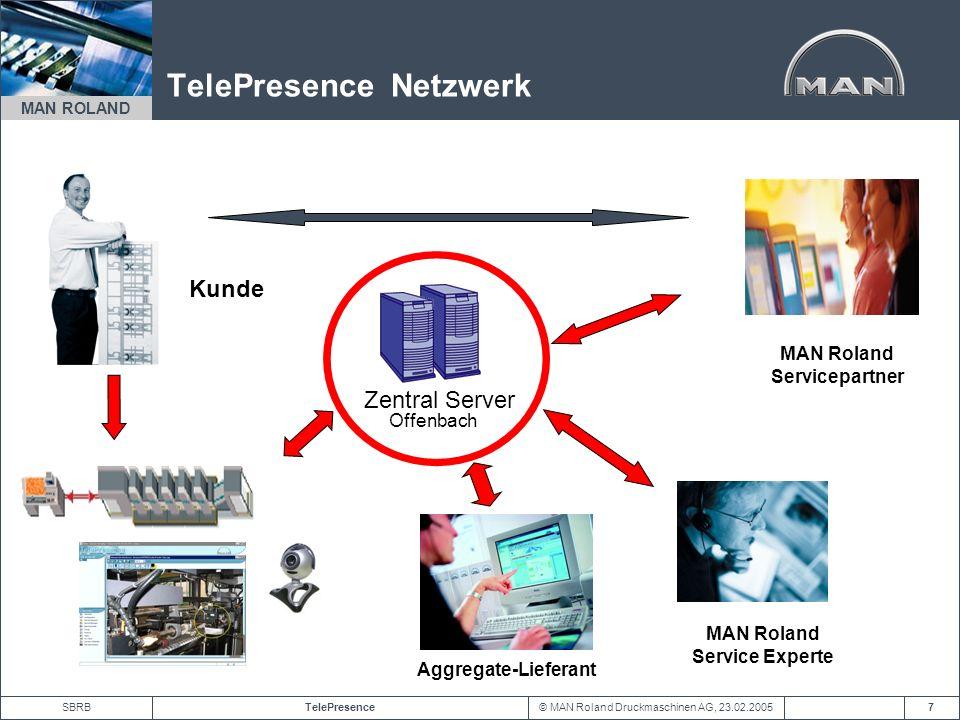 TelePresence Netzwerk