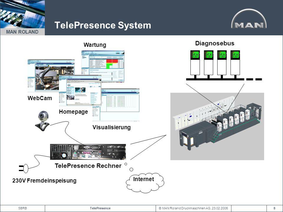 TelePresence System Diagnosebus TelePresence Rechner Wartung WebCam