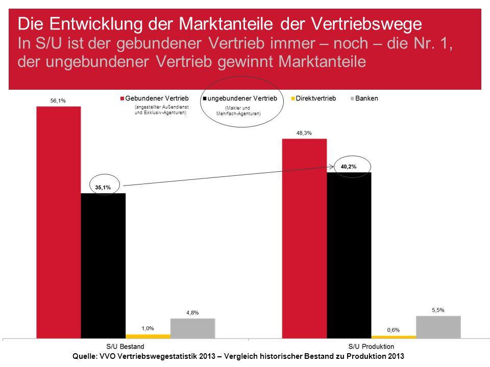 Die Entwicklung der Marktanteile der Vertriebswege In Kfz gewinnen die Makler Marktanteile – insbesondere zulasten des gebundener Vertriebs