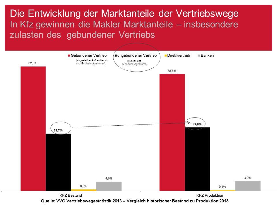 Die Entwicklung der Marktanteile der Vertriebswege In Leben bauen die Banken ihre starke Position aus, der gebundene Vertrieb, aber auch der ungebundene Vertrieb verliert Marktanteile