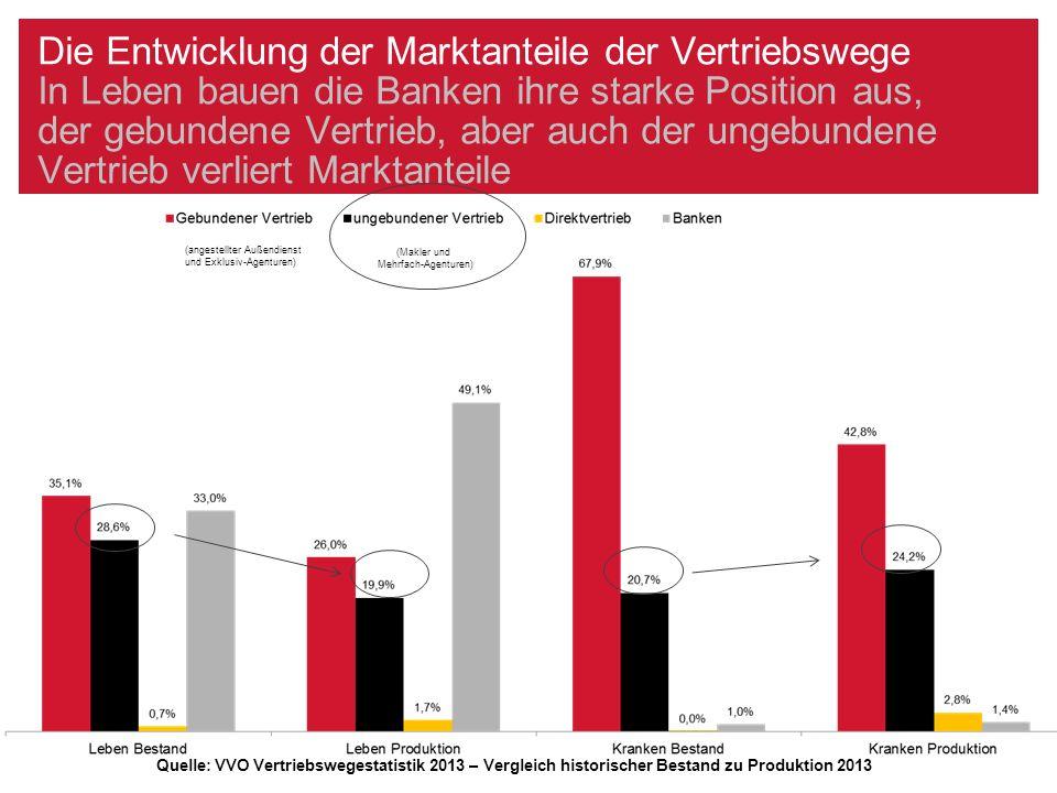 Wen erleben die Makler als Vertriebswege-Konkurrenz AssCompact-Maklerstudie - 2015 im Vergleich zu 2012