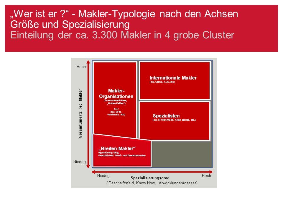 """""""Wer ist er – Größenstruktur der Makler in Österreich Es überwiegen kleinere Betriebseinheiten 5.600 Beschäftigte in ca. 3.300 Betrieben = ca.1,7/Betrieb"""
